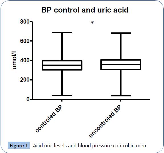 archivesofmedicine-Acid-uric