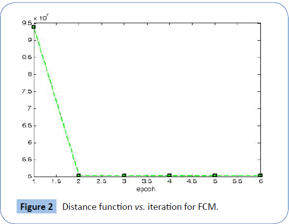 archivesofmedicine-Distance-function