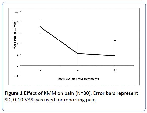 archivesofmedicine-Error-bars-represent