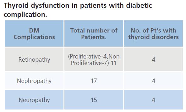 archivesofmedicine-Thyroid-dysfunction
